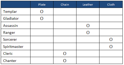 Aion 2.6 Armor Distribution by Class
